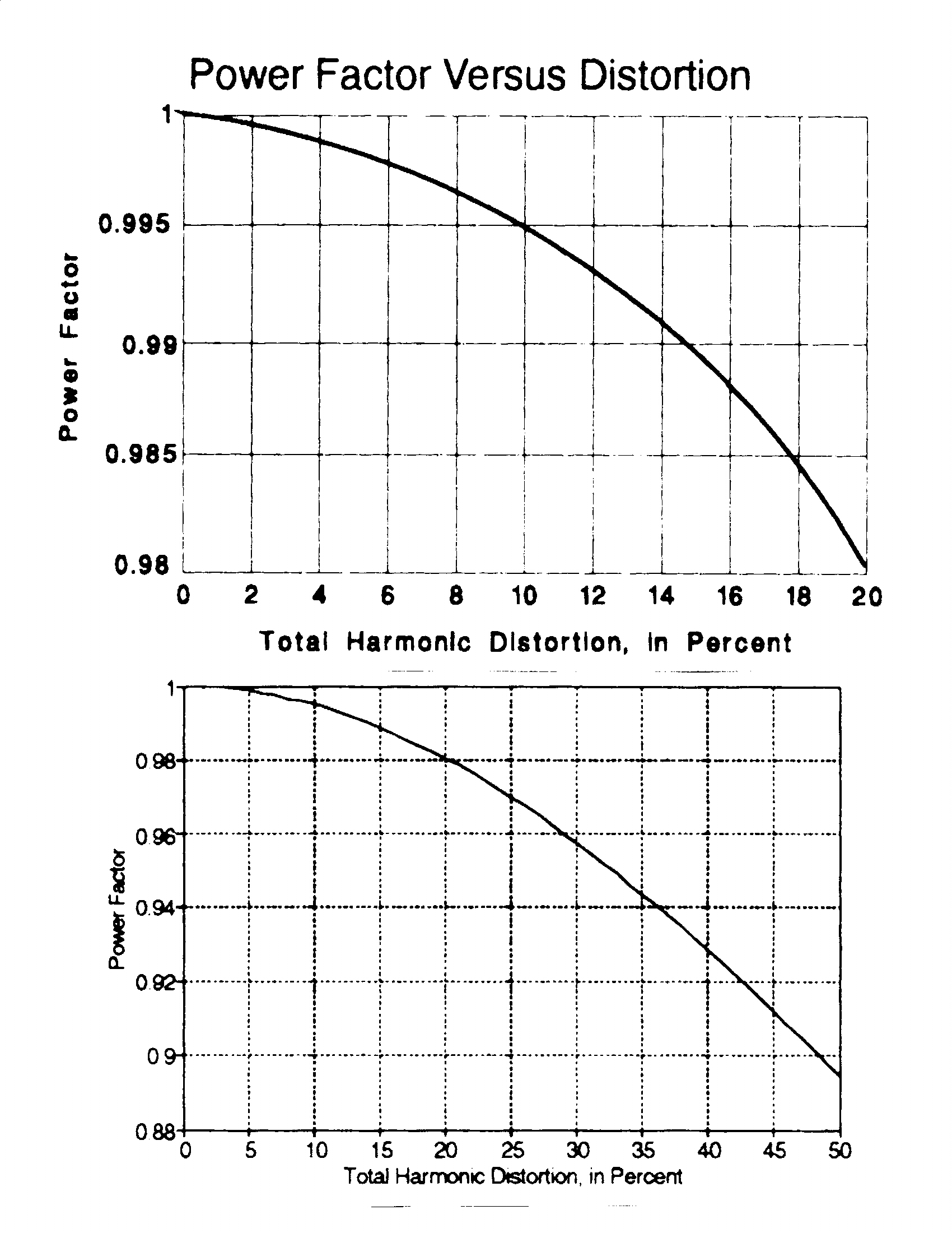Harmonic Distortion Powfactjpg